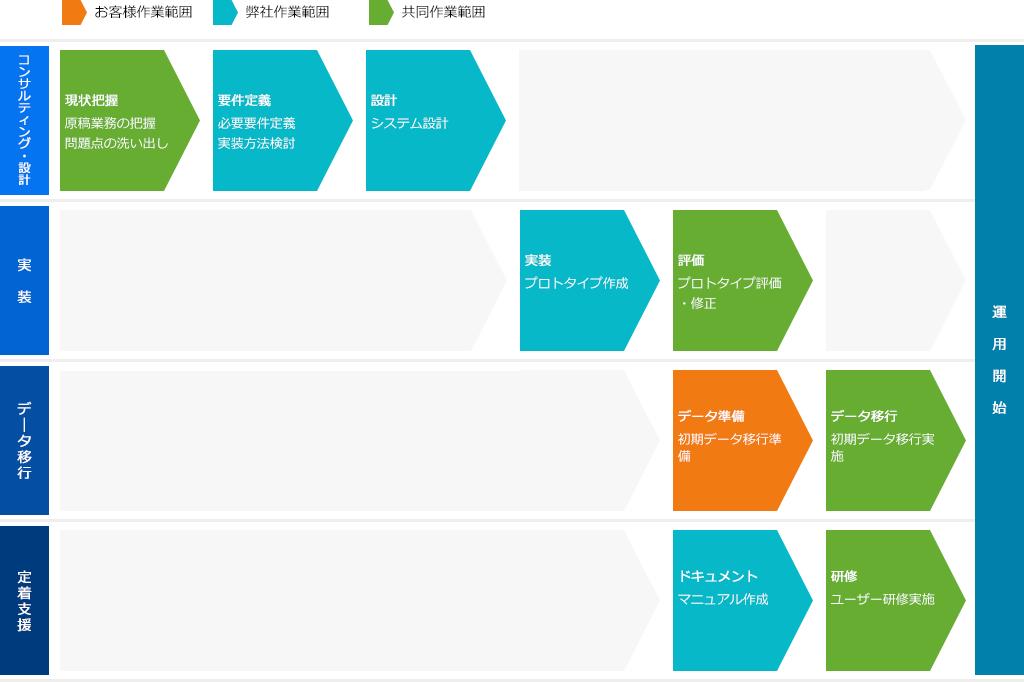 導入の流れ図
